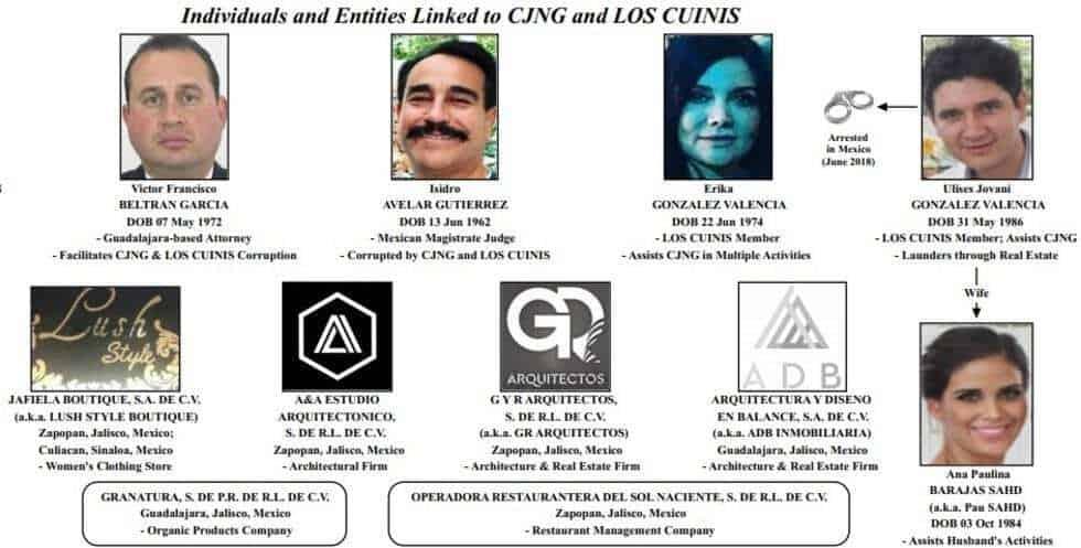 Photo of México y EUA van por los principales operadores financieros del CJNG