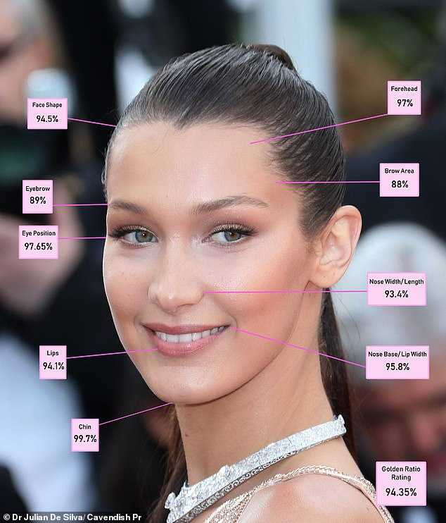 La ciencia ha encontrado a la mujer más bella del mundo bella hadid modelo cara