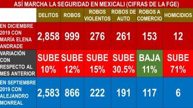 Photo of Suben 71% homicidios en Mexicali; y 30.5% los robos de autos