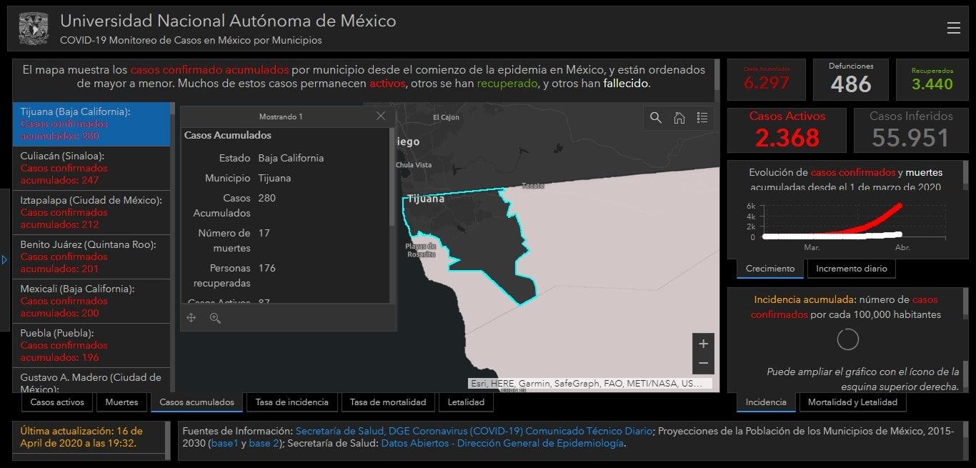 Tijuana #1 a nivel nacional en casos de Covid-19: UNAM