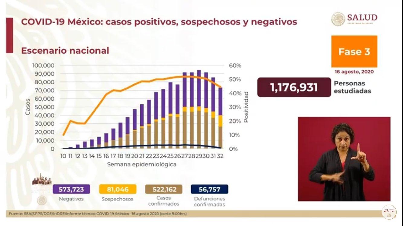 salud-actualiza-cifras-del-covid-en-mexico