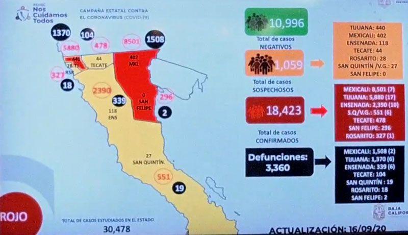 18-mil-423-casos-acumulados-de-covid-en-baja-california