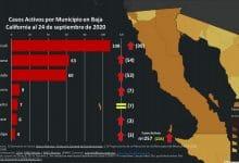 Photo of Aumentan casos activos de covid en casi todo el Estado