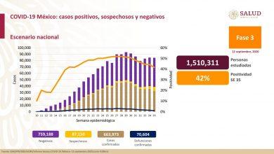 Photo of Covid-19 en México: 663 mil 973 casos acumulados