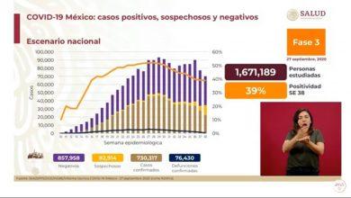 Photo of México rebasa los 730 mil casos acumulados de covid