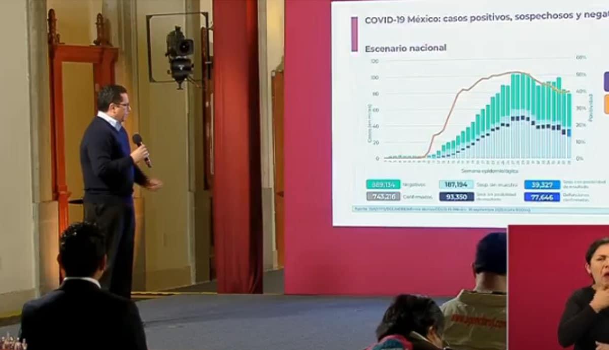 SSa-revela-las-cifras-por-coronavirus-en-México