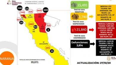 Photo of Aumentan casos activos de covid en Baja California