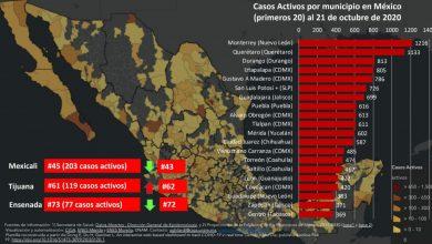 Photo of Aumentan nuevamente casos activos de covid-19