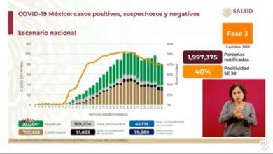 covid-mexico-78-mil-880-decesos-y-mas-de-757-mil-contagios
