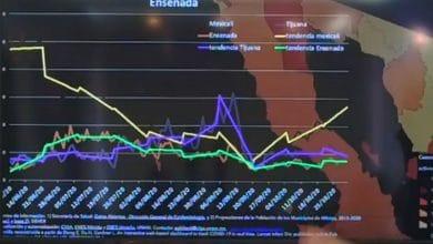 Photo of Casos activos por Covid-19 aumentan exponencialmente en Mexicali