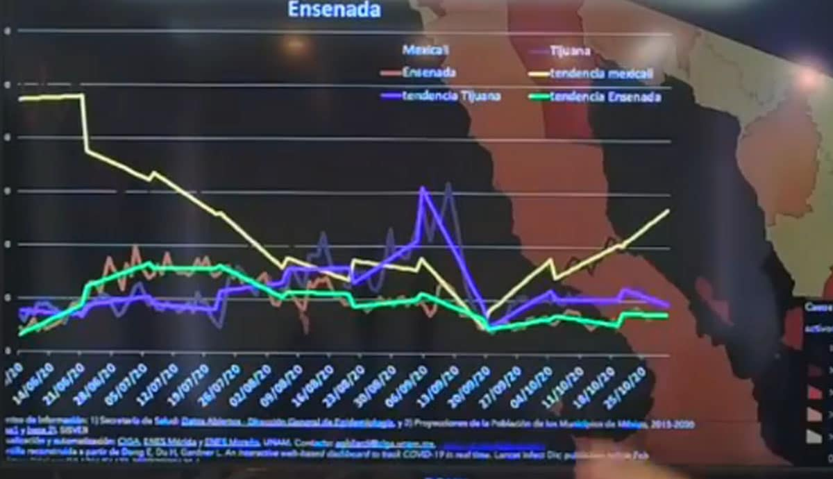 Casos-activos-por-Covid-19-aumentan-exponencialmente-en-Mexicali