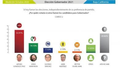 Photo of González mantiene liderazgo en preferencia para gubernatura de BC