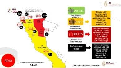 baja-california-supero-los-30-mil-contagios-acumulados-por-covid-19