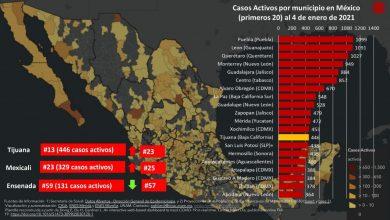 tijuana-sube-al-top-20-nacional-en-casos-activos-de-covid