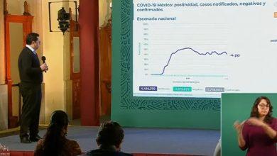 México-suma-1,778,905-contagios-por-Covid-19