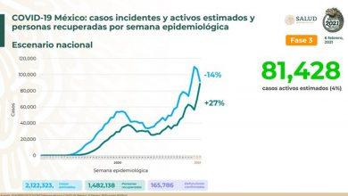165-mil-786-muertes-por-Covid-19-en-México