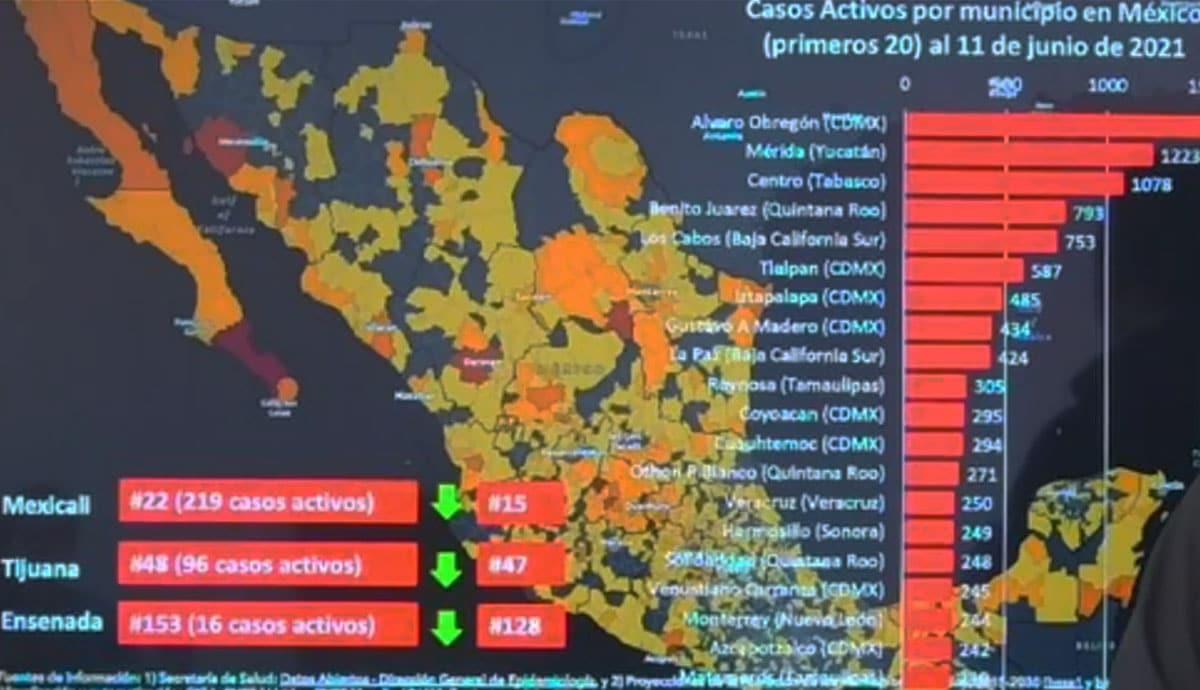 Mexicali-sale-del-top-20-de-municipios-con-más-casos-activos-en-México