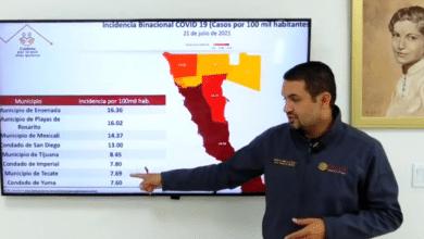 En las últimas 24 horas aumentaron los casos activos donde Tijuana y Mexicali tienen el mismo número y en total el estado llega a 426.