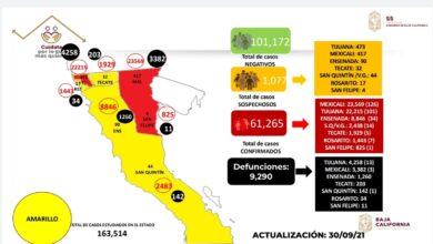 Baja-California-rompe-todos-los-records-de-contagios-activos